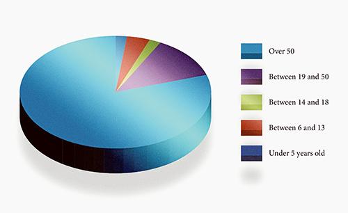 online survey graph